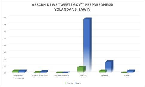 abscbn_preparedness