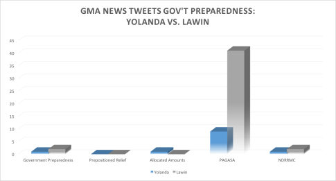 gma_preparedness